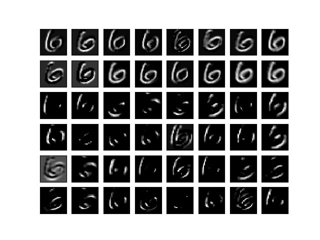 CONV result for MNIST with CNN Keras