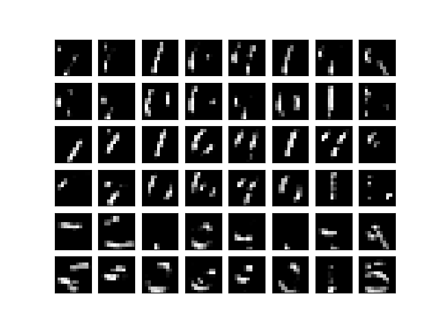 POOLING result for MNIST with CNN Keras